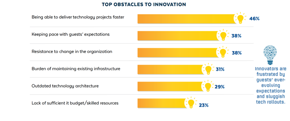 to_obstacles_to_innovation