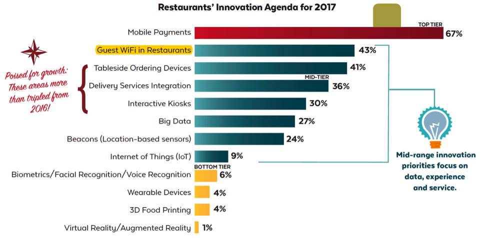 restaurant_innovation_agenda